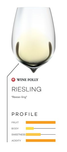 Riesling wine in a glass with taste profile and pronunciation