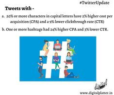 New Twitter Tips - Avoid caps, and use one or two hashtags to improve your Tweet copy in 2020.  #EffectiveDR #EffectiveDirectResponse #TwitterCampaign #TweetCopy #TweetCopyIn2020  #CampaignPerformance #Hashtags #DigitalPlatter #DigitalMarketingCompany #Nagpur #Tweet #Twitter Twitter Tips, New Twitter, Twitter Update, Digital Marketing Services, Email Marketing, Content Marketing, Social Media Marketing, Blog Images, App Development