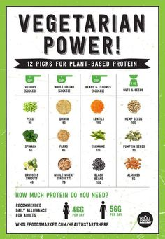 Make sure you're getting enough protein from your vegetarian and/or vegan diet!