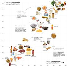 Percentage of nutritionists saying foods are healthy