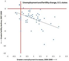 U.S. Unemployment and Fertility Changes (click through for analysis)