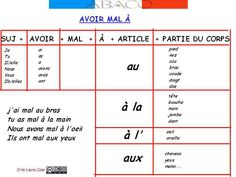 How To Learn French Tips Printing Pen Templates Free Printable Key: 7053032338 French Learning Games, French Teaching Resources, Teaching French, French Expressions, French Language Lessons, French Language Learning, French Lessons, French Basics, French For Beginners