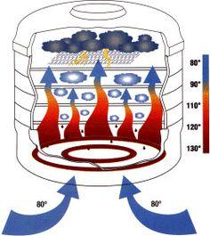 vertical air flow dehydrator