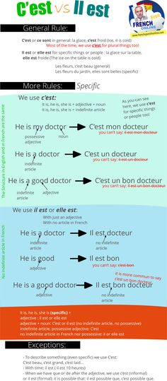 C'est vs il est in French: http://goo.gl/aZxFyQ how to translate it is and he is or she is.