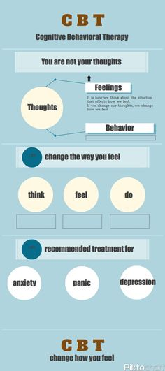 CBT is a recommended treatment for depression