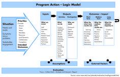 Illustration of the colorectal cancer control program 39 s for Evaluation logic model template