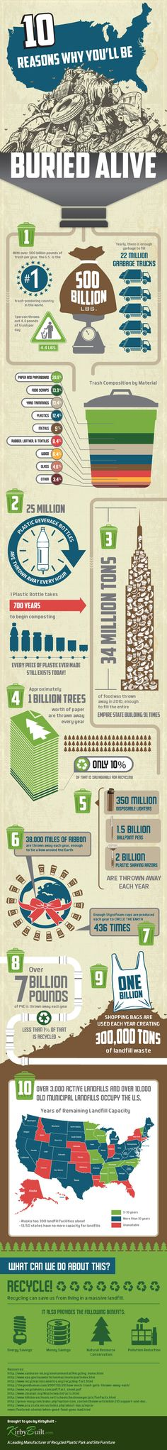 KirbyBuilt, Buried Alive Infographic, waste infographic, waste issues, trash issues, pollution, trash and the environment, trash, litter, environmental destruction Conservation, Giving, Connection