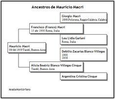 APELLIDOS ITALIANOS - Ancestros del Presidente Mauricio Macri