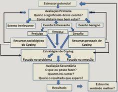 gaRHimpagem: Estratégias de adaptação ou enfrentamento (coping)...