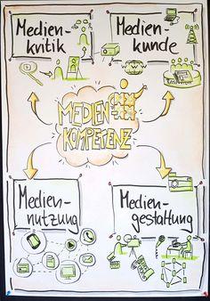 #Flipchart, #Medienkompetenz, #Medienbildung, #Schule, #Seminar