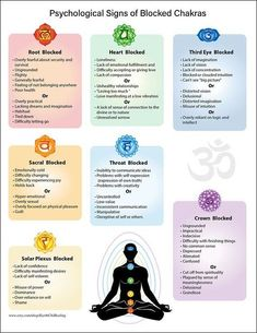 Chart on Psychological Issues of Blocked Chakras Yoga Reiki meditation meditat&; Chart on Psychological Issues of Blocked Chakras Yoga Reiki meditation meditat&; Branka Weinhold yoga Chart on Psychological Issues of […] meditation Reiki Meditation, Meditation Space, Music For Meditation, Meditation For Anxiety, Types Of Meditation, Morning Meditation, Meditation Crystals, Morning Ritual, Meditation Quotes