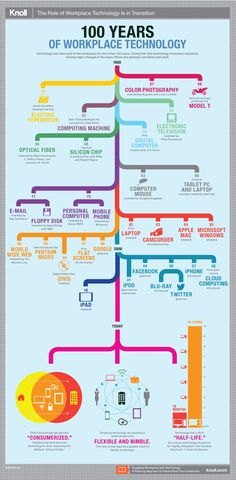 100 Years of Workplace Technology [infographic] Technology Gifts, Business Technology, Technology Gadgets, Digital Technology, Science And Technology, Workplace Design, Co Working, Cloud Computing, Evolution