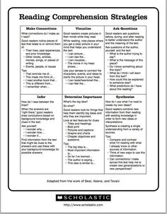 Teach Your Child to Read - Excellent Chart Featuring 6 Reading Comprehension Strategies ~ Educational Technology and Mobile Learning - Give Your Child a Head Start, and.Pave the Way for a Bright, Successful Future. Reading Comprehension Strategies, Reading Resources, Reading Skills, Teaching Reading, Comprehension Questions, Guided Reading Questions, Close Reading Strategies, Reading Books, Reading Activities