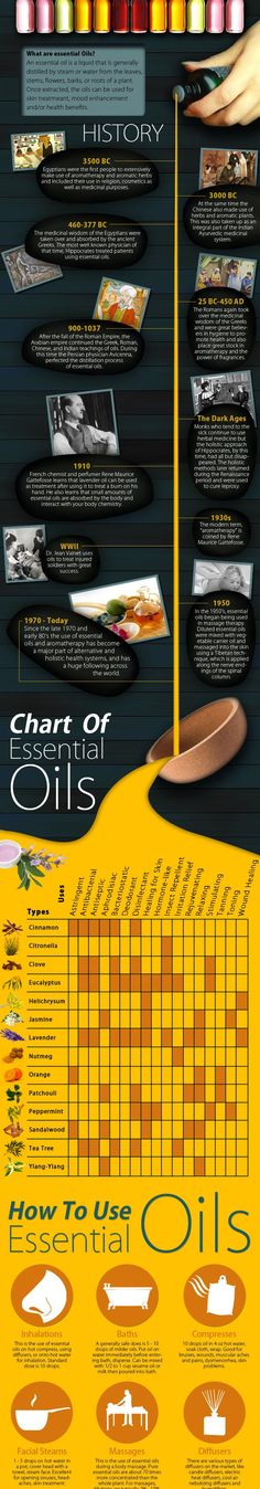 Essential Oils - click link to see full infographic. Great history, chart and direction!
