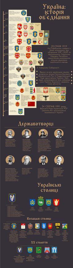 Україна: історія об'єднання. Інфографіка - Україна Incognita