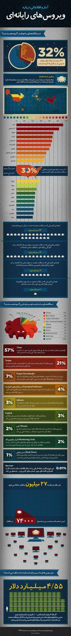 اینفوگرافیک: آمار و اطلاعاتی درباره ویروسهای رایانهای http://zurl.ir/237987