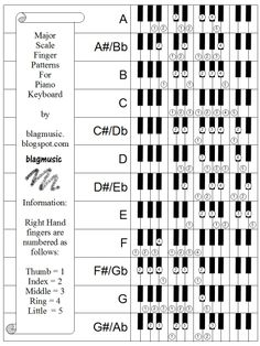 All+Major+Scales+Piano+Finger+Patterns+by+blagmusic01.jpg (794×1058)