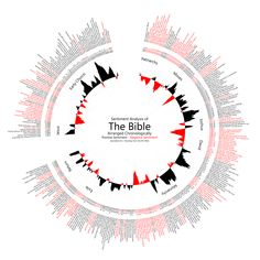 Text based visual analysis of the bible categorized by positive and negative sentiment.