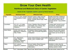 Image from http://rootsnursery.com/wp-content/uploads/vegetable-nutrition-chart.jpg.