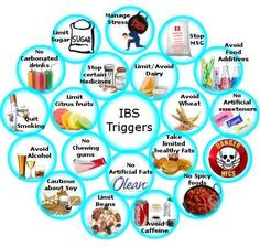 Irritable bowel syndrome triggers
