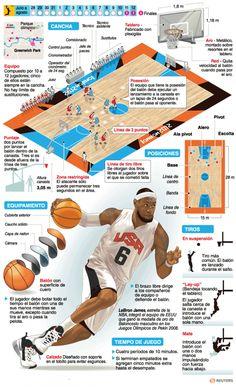IV, 2 - Baloncesto | Deportes | Juegos Olímpicos Londres 2012 | El Universo