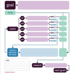 8. Employees Grow By Setting Hard Goals --- This article and goal setting sheet have connecting ideas. One of the tips is to establish what possible distractions there might be and how to get back on track. The blue section is for ideas to refocus. Reevaluating effectiveness and providing social support are big factors in successful self-managment.