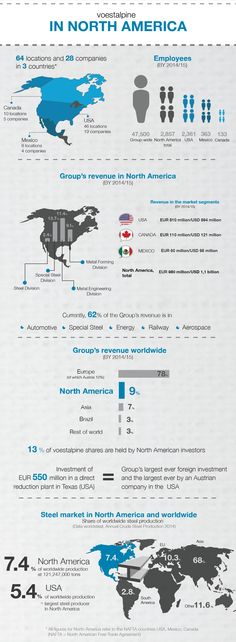 Facts and Figures: voestalpine in North America (BY 2014/15)