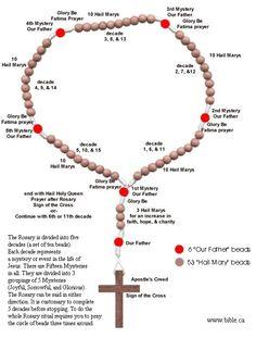 Fatima Prayer, Rosary Prayer, Praying The Rosary, Holy Rosary, Prayer Beads, Catholic Doctrine, Catholic Religion, Catholic Prayers, Rosary Catholic