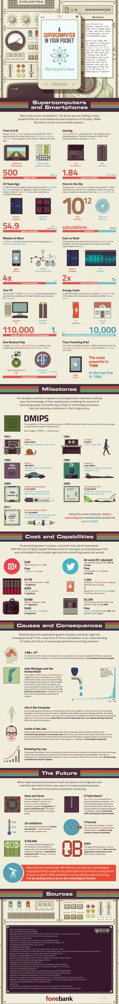 Infographic About Computers #Infographic #infografía