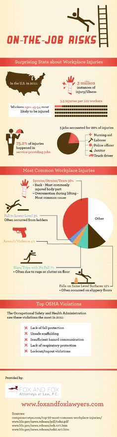 Did you know that sprains, strains, and tears were the most common types of workplace injuries in the United States in 2011? Get a look at other workplace injury statistics on this infographic from a Norristown personal injury lawyer.