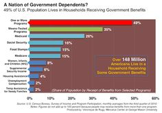 """""""Over 148 million Americans live in a household receiving some government benefits."""" This means roughly 49% of Americans benefit from government programs. No wonder they don't want to cut spending."""