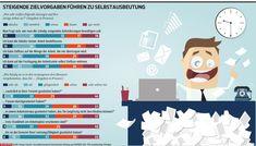 Arbeiten auf Kosten der Gesundheit: Jeder Vierte verzichtet auf Pausen, jeder Achte kommt krank ins Büro. http://kurier.at/lebensart/gesundheit/arbeiten-auf-kosten-der-gesundheit/119.729.873