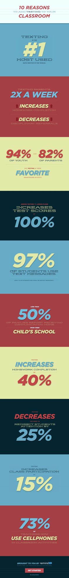 10 Reasons to Add Texting to Your Classroom.