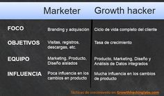 Comparativa growth hacker y marketer Growth Hacking, Marketing, Project Management, Hacks, Social Media, Life Cycles, Social Networks, Social Media Tips, Tips