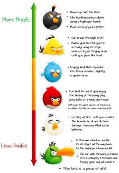 Likability of Angry Birds -> Judged by how much it is able to appease your anger