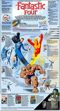 Fantastic Four - Infographic ( Marvel Comics Infographics )