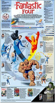 Fantastic Four - Infographic ( Marvel Comics Infographics )