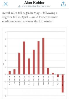 """@Deus_Abscondis Consumer confidence and spending has become """"unsettled""""-in the negative direction. Hockey/Abbott FAIL #auspol"""