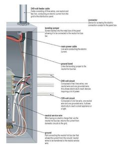 What's in an electrical panel? Reacquainting myself with the joys of homeownership. Electrical Diagram, Electrical Wiring Diagram, Electrical Work, Electrical Projects, Electrical Installation, Electrical Outlets, Electrical Engineering, House Wiring, Home Fix