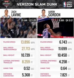 Tale of the tape: Tonight's #VerizonDunk contest WILL BE SOMETHING. Can Zach LaVine repeat?