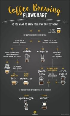 A Flowchart to Help You Choose the Right Coffee Brewing Method - Café project - Kaffee Coffee Menu, Coffee Cafe, Espresso Coffee, Coffee Drinks, Coffee Shop, Coffee Signs, Starbucks Coffee, Coffee Tables, Little's Coffee