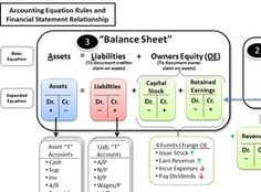 Asset And Liability Statement Template Accounting Ilesson 151 Lecture  Recent Videos  Pinterest  School