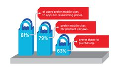 The Rise of the Planet of the Mobile Websites