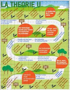 [Intelligence collective] Infographie de la théorie U   Institut Francophonne dIntelligence Collective - IFIC