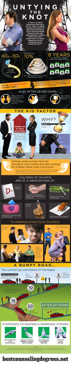 A Good Infograph about Divorce