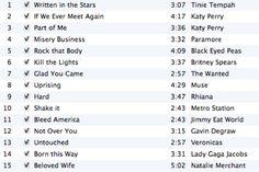spinning playlist