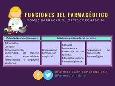 Funciones del #Farmacéutico Activities