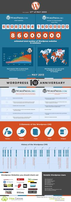 Yesterday the May 2013 marked the year anniversary of the founding of WordPress. To celebrate we created this infographic to give you a flavour of the WordPress's history, story and benefits. Embed this Infographic on your site: [code] 10 Year Old, 10 Years, Website Software, Task To Do, 5 Elements, 1st Anniversary, Drupal, Data Visualization, Web Design