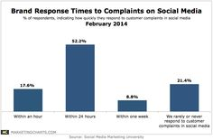 Brand Response Times to Social Media Complaints