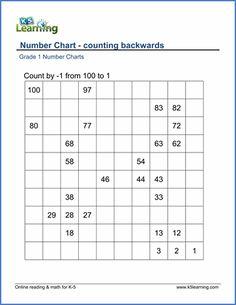 Counting backwards | K5 Learning